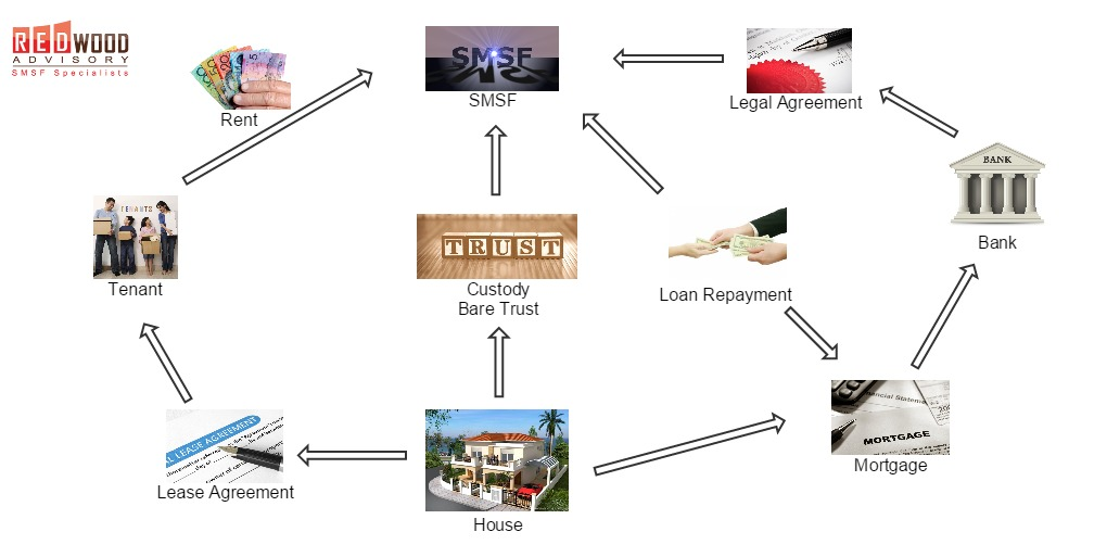 smsf property investment loan cycle