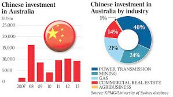 chinese investment data by kpmg